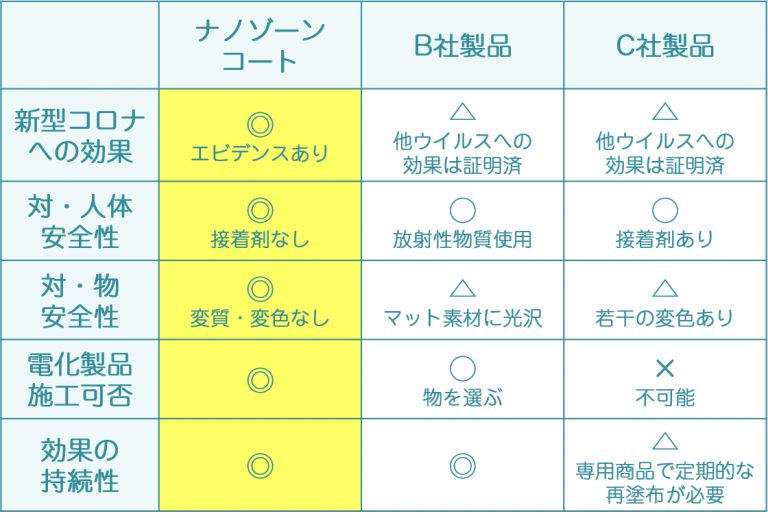 ナノゾーンコート比較