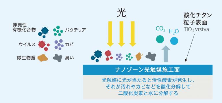 光触媒の原理